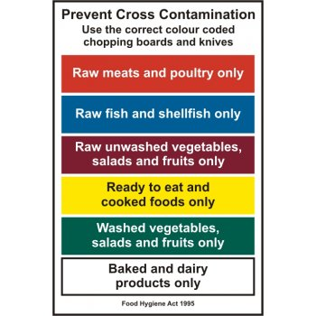 learn how to prevent cross contamination in Cross-contamination is the physical movement or transfer of harmful bacteria  from one person, object or place to another preventing cross-contamination is a .